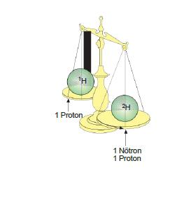 İzotop atom