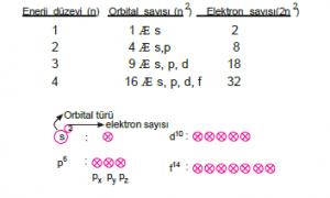 Elektron dagilimi