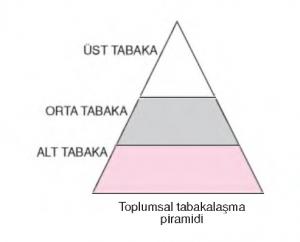 Toplumsal Tabakalasma