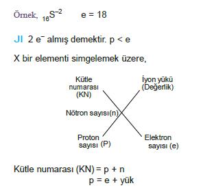 atom örnek