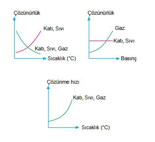 bileşiklerin çözünürlükleri