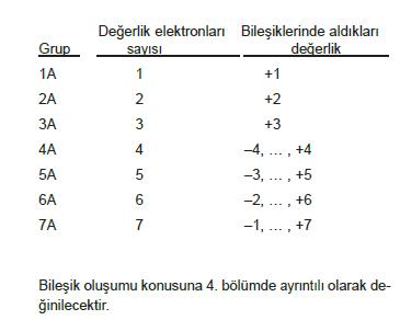 degerlik_elektronlari