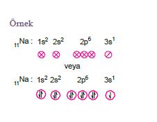 elektron dağilimi örnek