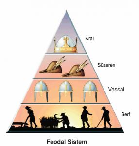 feodal sistem