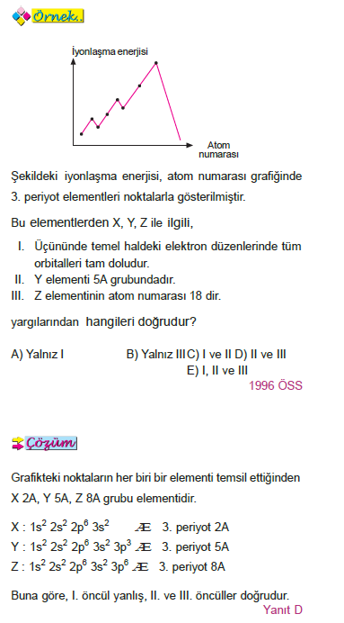 iyon_ornek