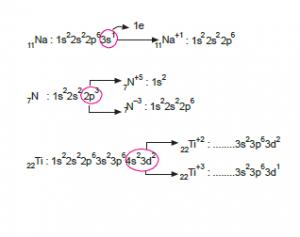 iyonlarin elektron dizilisi