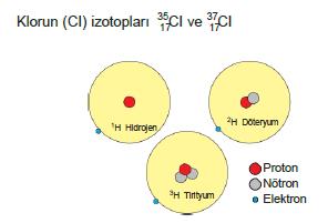 klor izotopu