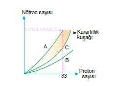 nötron_proton_degisimi