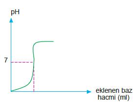 ph_degisim_grafigi