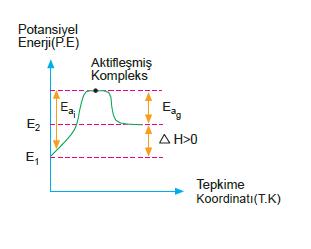potansiyel_enerji