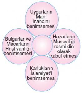 İpekyolundatürklerkonutesti2005