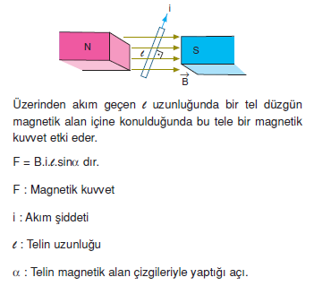 _Akim_gecen_tele_magnetik_alanda_etki_eden_kuvvet