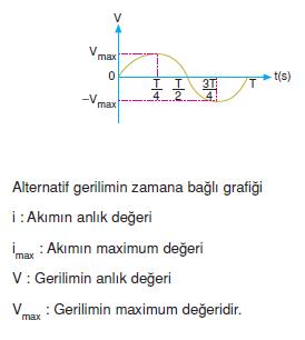 Alternatif_gerilimin_zamana_bagli_grafigi