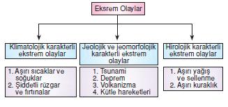 Dogadaki_Ekstrem_Olaylar