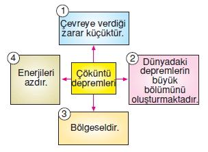 Dogalsüreclerkonutesti1004