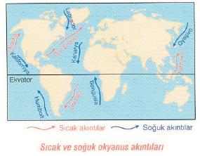 Ekvator_hareketleri