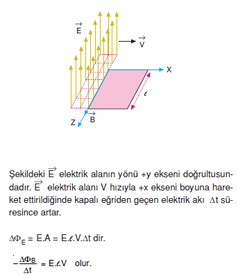 _Elektrik_alanin_olusturdugu_magnetik_alan