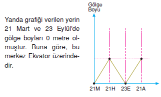 _Golge_Boyuyla_İlgili_Bilgiler