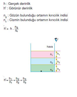 Gorunur_Derinlik_kiricilik_indeksi