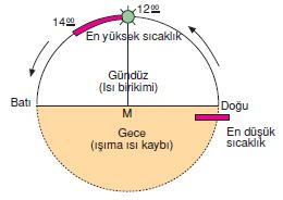 Gunun_saati