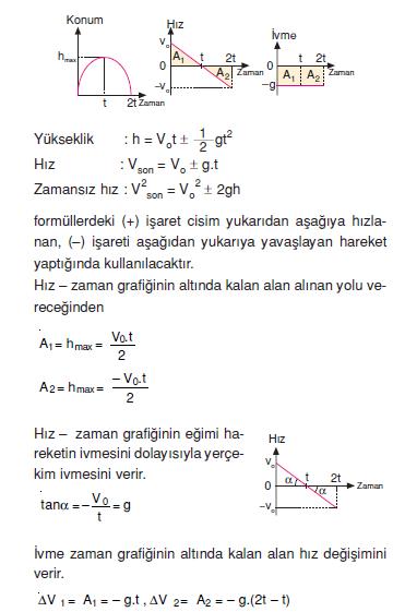 _Hareketin_Grafik_ve_Formulleri