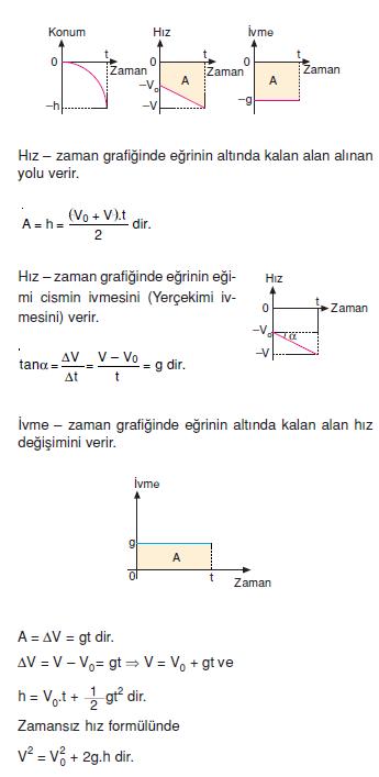 Hareketin_Grafikleri
