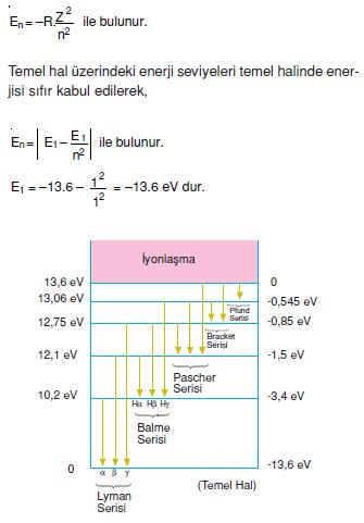 Hidrojen_atomunun_enerji_sevieleri