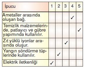 Maddeninyapisiveözelliklerikonutesti3010