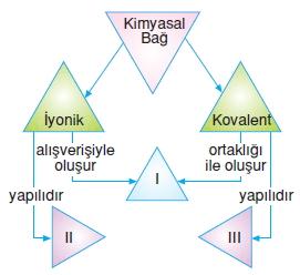 Maddeveözelliklerikonutesti2001