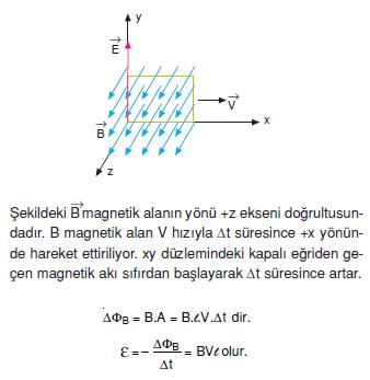 Manetik_alanin_olusturdugu_elektrik_alan