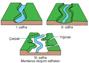 Menderes_olusum_safhalari