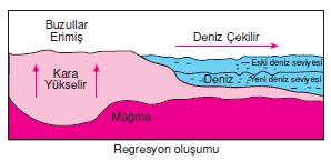 Regresyon_olusumu