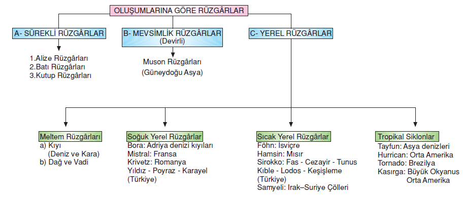 _Ruzgar_cesitleri