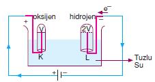 _Suyun_Elektrolizi