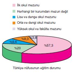 Turkiye_Nufusunun_Egitim_Durumu