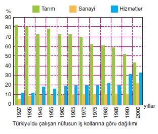 Turkiyede_calisan_nufusun_is_kollarina_gore_dagilimi