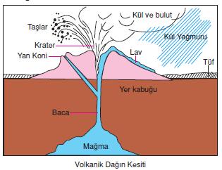 Volkanik_Dagin_Kesiti