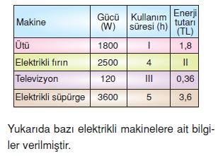 Yasamımızdakielektrikcözümlütest1003