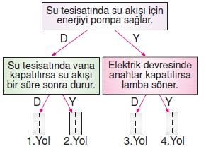 Yasamımızdakielektrikkonutesti2006