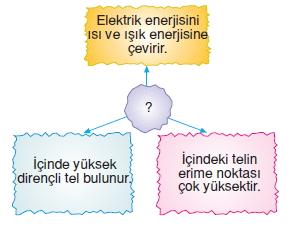 Yasamımızdakielektrikkonutesti5007
