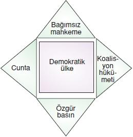 Yasayandemokrasikonutesti3003