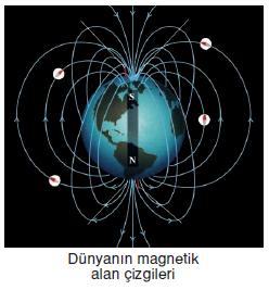 Yerin_Magnetik_alani_001