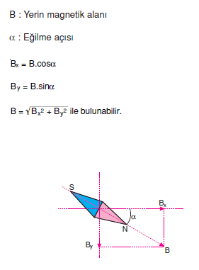 Yerin_magnetik_alani_002