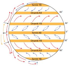 dünya basınç dizilimleri ile ilgili görsel sonucu