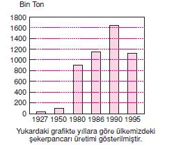 Yillara_gore_seker_pancari_uretimi