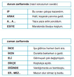 Zarf_fiil