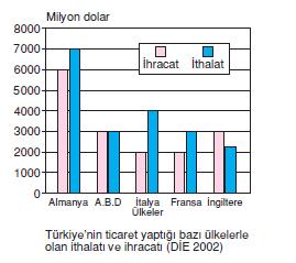 baslica_ticaret_yaptigimiz_ulkeler