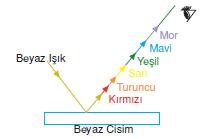 beyaz_cisim