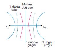 dalga_katari