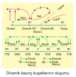 dinamik_basinc